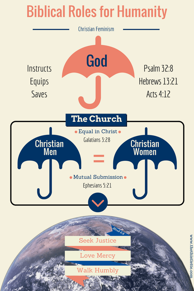 Closing The Umbrella On Christian Family Hierarchy Quotes