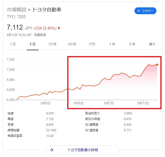 自動車 株価 トヨタ トヨタ自動車(株)【7203】:チャート