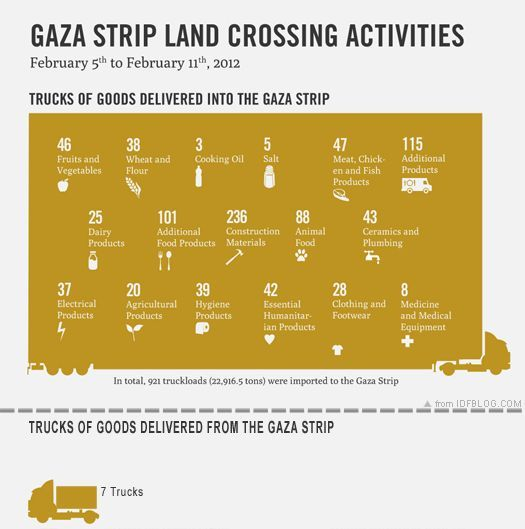 How many trucks enter the Gaza Strip? Who cares?