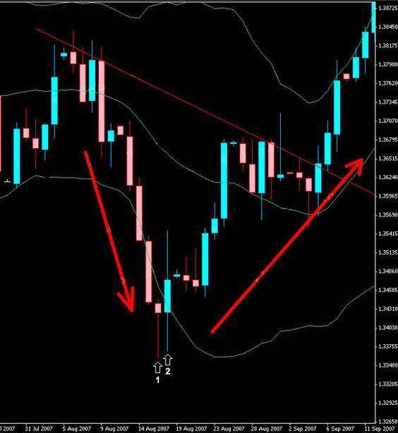 How to Use Bollinger Bands® in Forex Trading