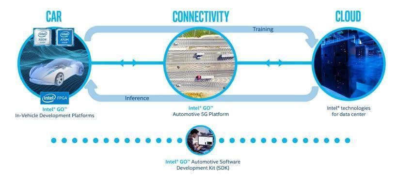 PC、サーバ、データセンター機器に搭載されるプロセッサで最もよく知られるインテルが、今度は自動運転車を支える頭脳も提供したいと考えている。