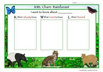 This Kwl Chart Can Be Used In A Rainforest Unit Or Any Individual