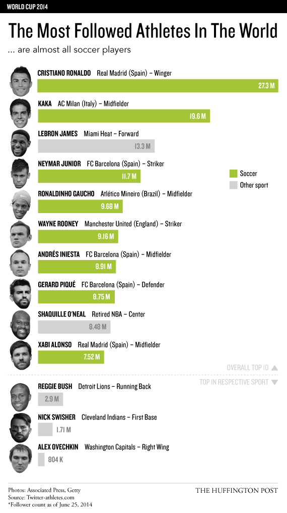 8 Of The World's 10 Most Popular Athletes Are Soccer