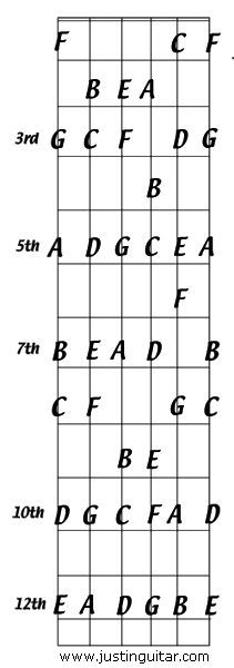 Learn The Notes All Over The Guitar Neck Using Octaves Justin