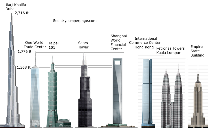 Burj Khalifa Comparison Related Keywords Burj Khalifa