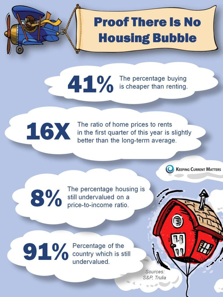 There Is No Housing Bubble And We Have The Proof Real Estate Infographic Real Estate Trends Infographic