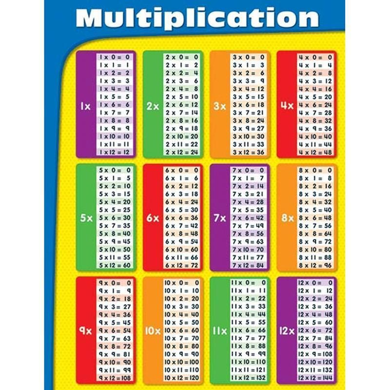 Multiplication Tables Laminated Multiplication Chart