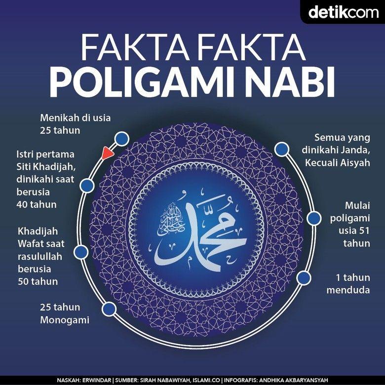 Fakta Poligami Nabi Hanya Satu Dinikahi Berstatus Gadis Lainnya Janda Kutipan Muslim Kutipan Pelajaran Hidup Islamic Quotes