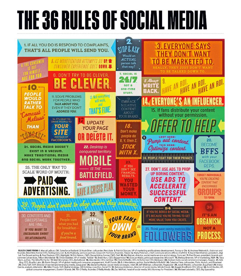 The 36 Rules of #socialmedia