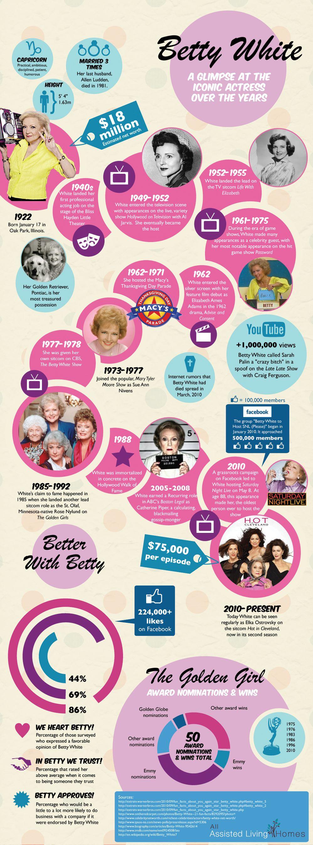 Betty White timeline! We love Betty White!