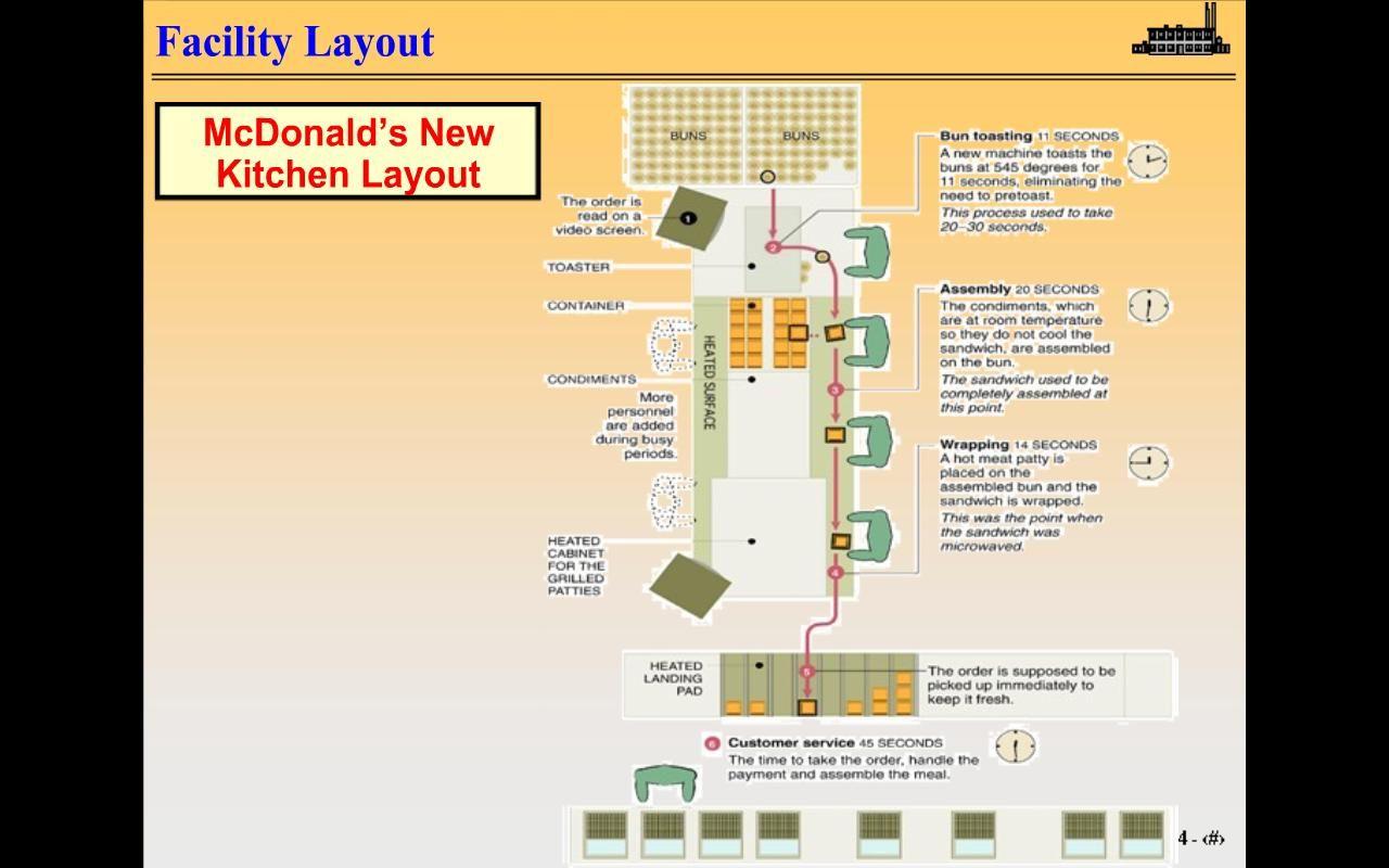 mcdonalds kitchen layout