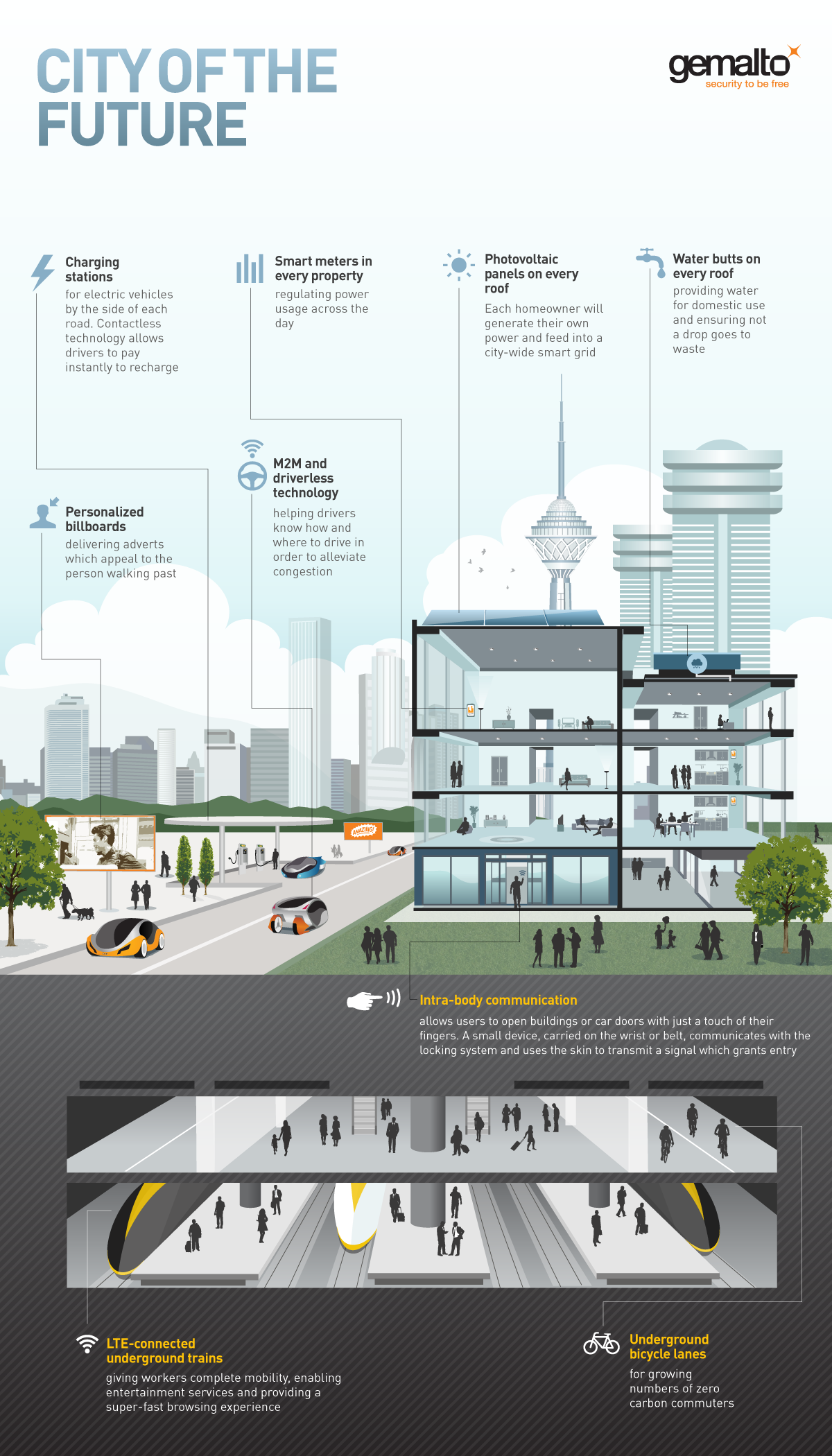 Future city final final m2m iot infographics for Future planner online