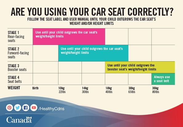 Weight Range For Booster Car Seat