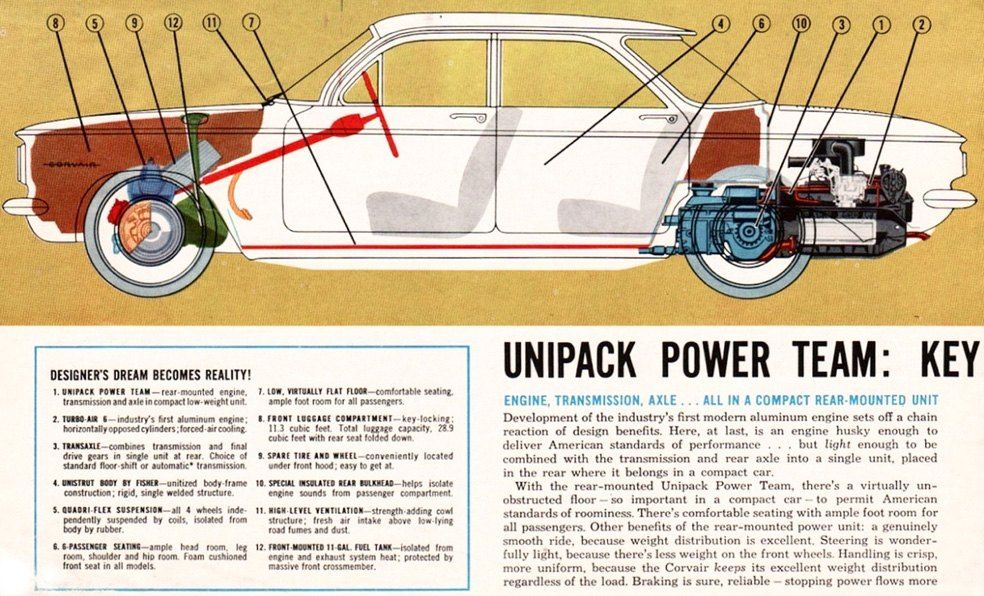 The Diagram of A 1960 Chevrolet Corvair | Chevrolet corvair, Chevrolet,  Chevy corvairPinterest