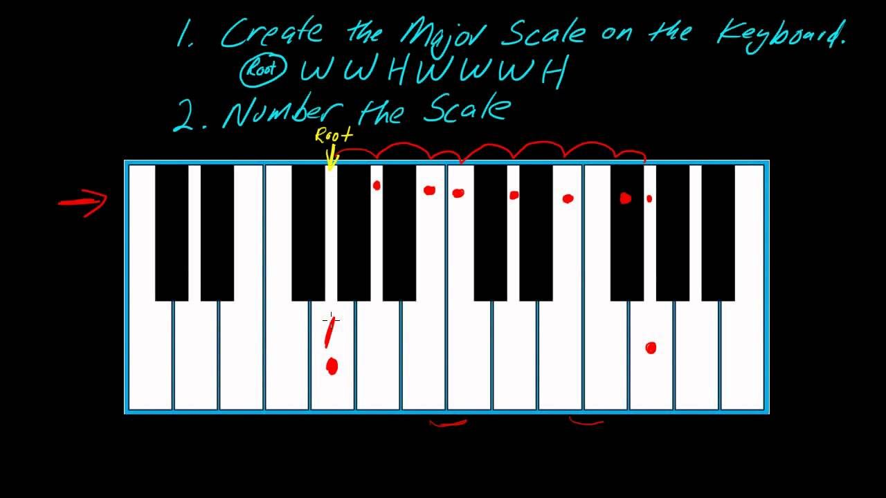 How to play keyboards using the number system lesson 1 there how to play keyboards using the number system lesson 1 there are several more hexwebz Choice Image