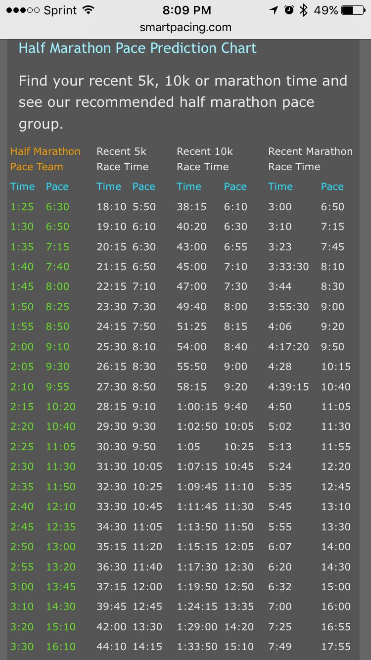 Pace Conversion Chart Running Half Marathons Half Marathon Training Schedule Beginner Marathon Training Plan