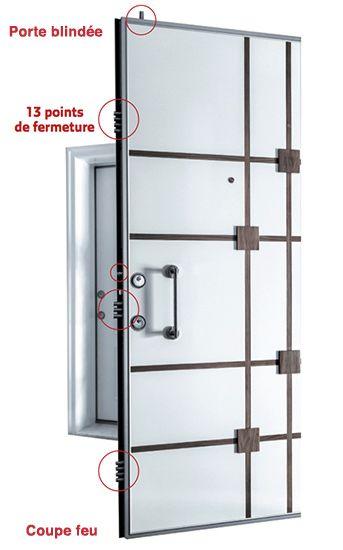Système ajustable - Porte Design Sécurité