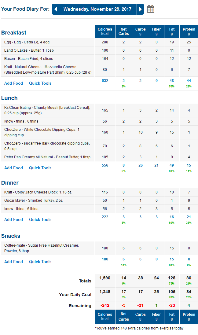 myfitnesspal low carb food diary with net carbs
