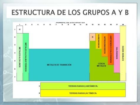 distribución grupos tabla periodica - Buscar con Google Education - new tabla periodica metales alcalinos