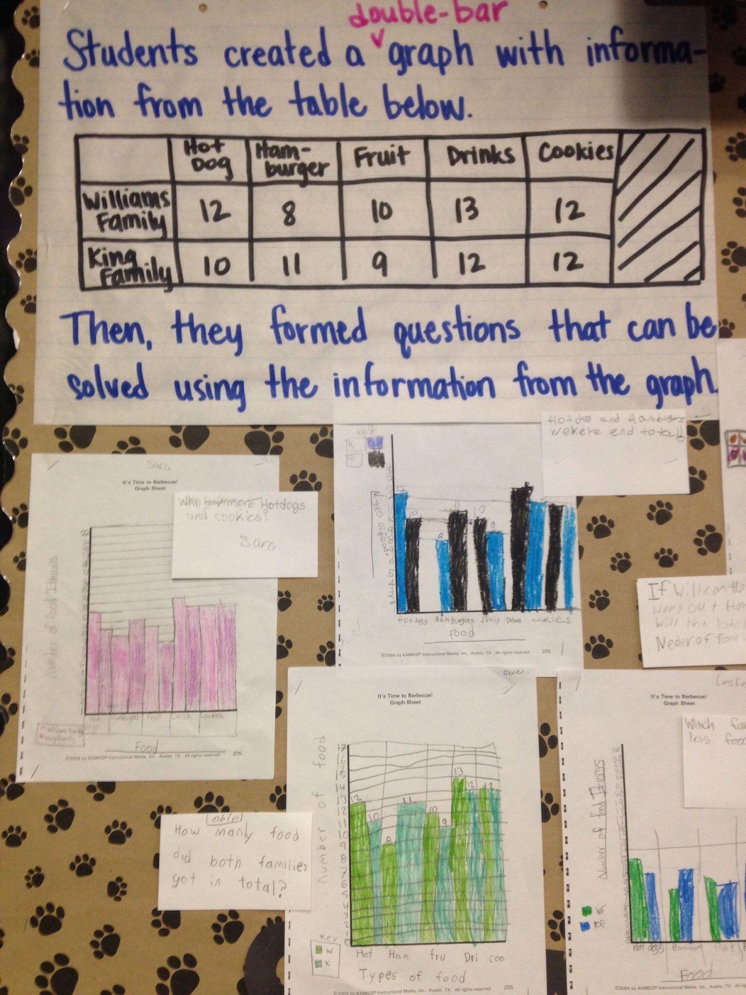Double Bar Graphs Worksheet Double Bar Graphs Bar Graphs Elementary School Math Free Math Worksheets [ 2048 x 1536 Pixel ]