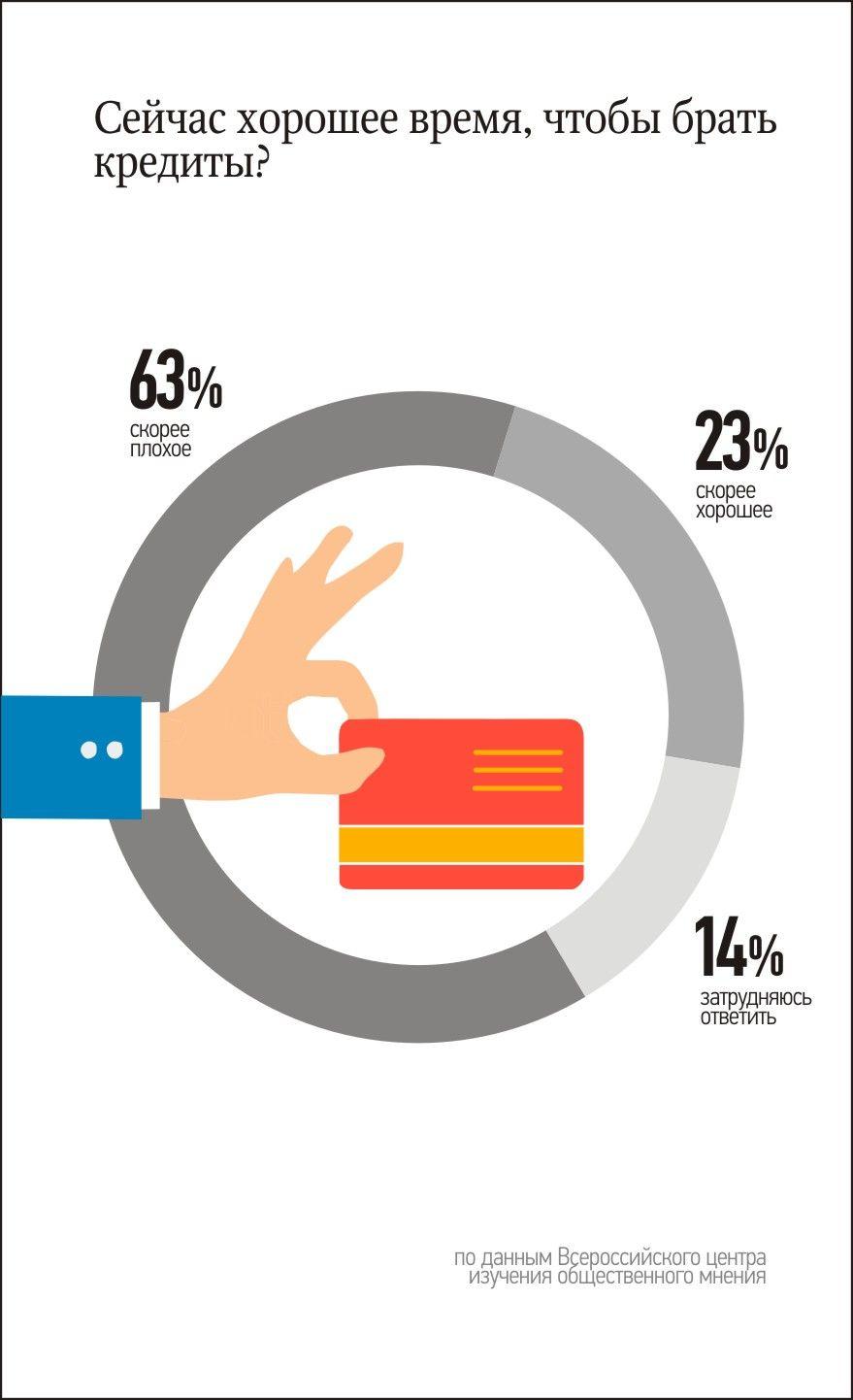брать сейчас кредит кто поможет с кредитом в новосибирске