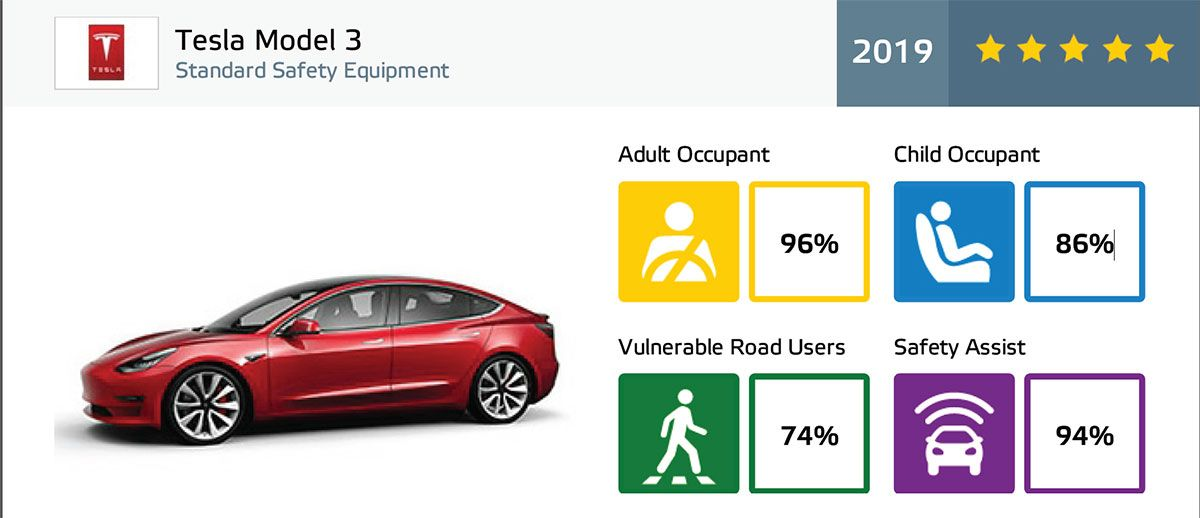 Tesla Model 3 Scores 5 Stars In Euro Ncap S Crash Safety And Driver S Assistance Tests Tesla Model Tesla Tesla Model X