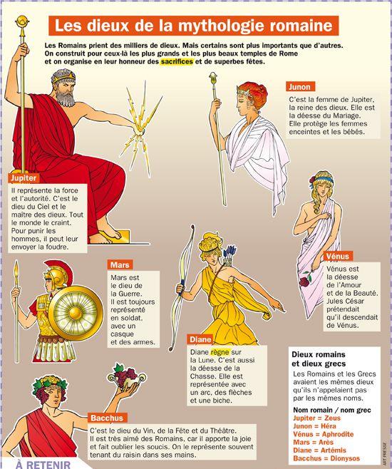 Les Dieux De La Mythologie Romaine Mythologie Romaine Mythologie Mythologie Grecque Et Romaine