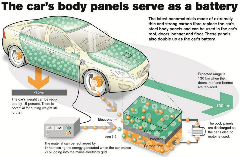 Volvo: #Battery and #supercapacitor that can be integrated
