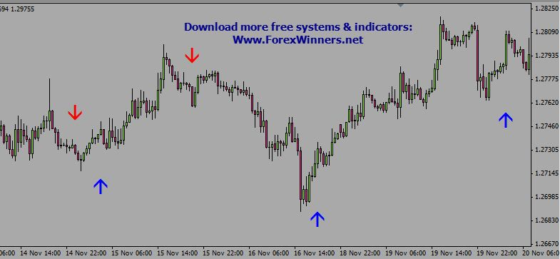 Forex4seasons Indicator Forex Social Networks Free Download