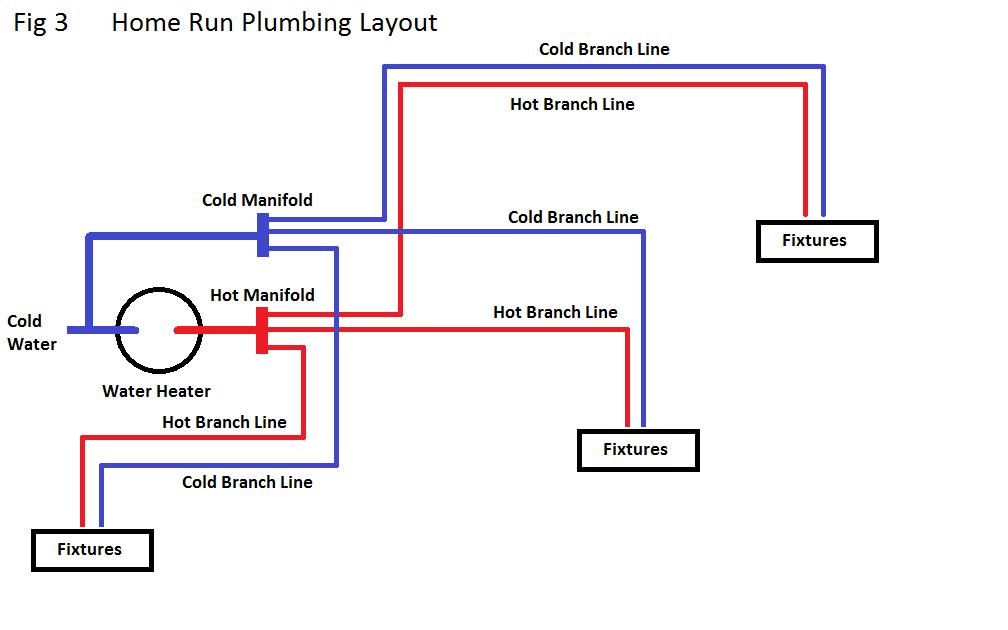 Pex layout diagram pex plumbing diagrams rental repair for How to plumb a house with pex