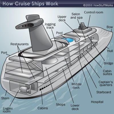 How Cruise Ships Work Cruise Ships Cruises And Disney Dream Cruise - Diagram of a cruise ship