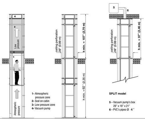 Pneumatic Vacuum Elevator U2013 The Cheapest Elevators In Market