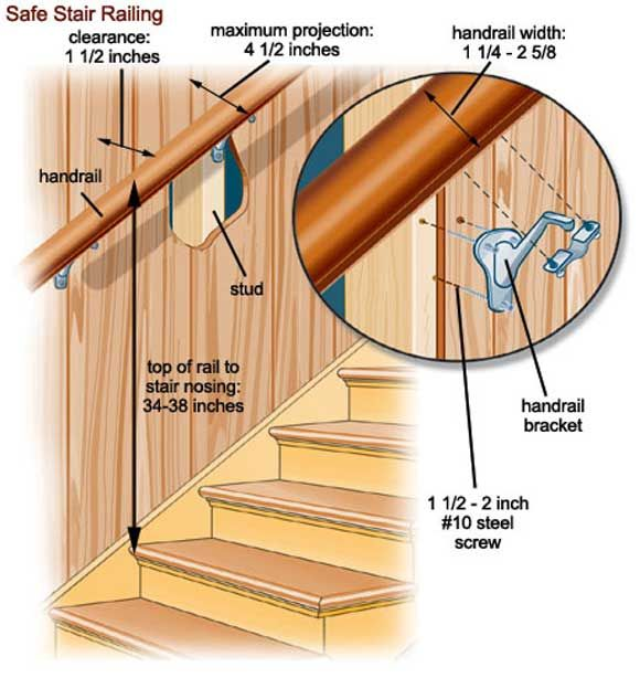Interior Handrail Height Code: Stair Railing Instillation Diagram.