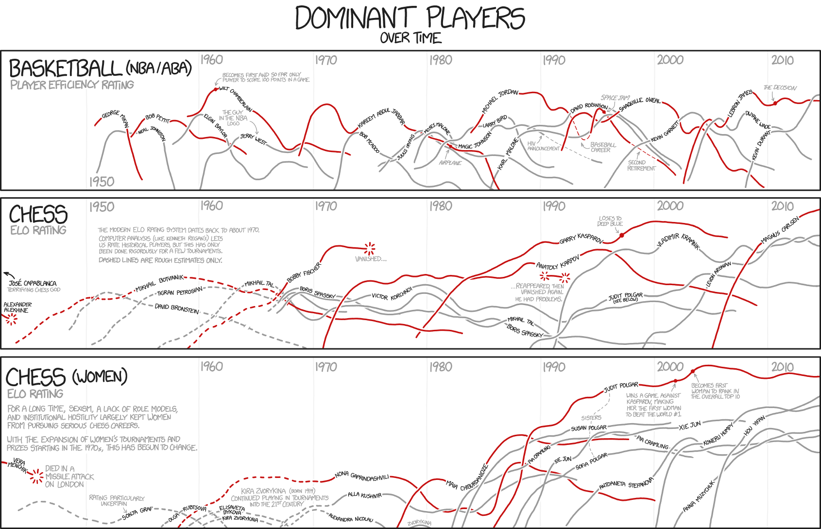Map dating xkcd
