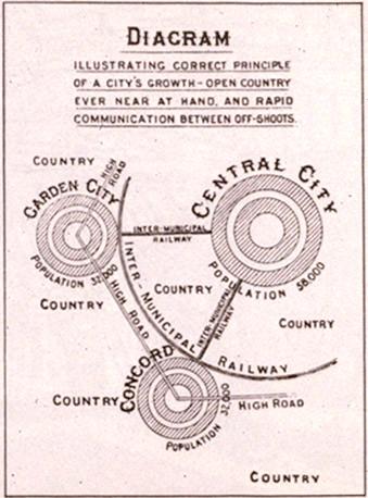 Garden City Movement Wikipedia Garden City Movement Urban