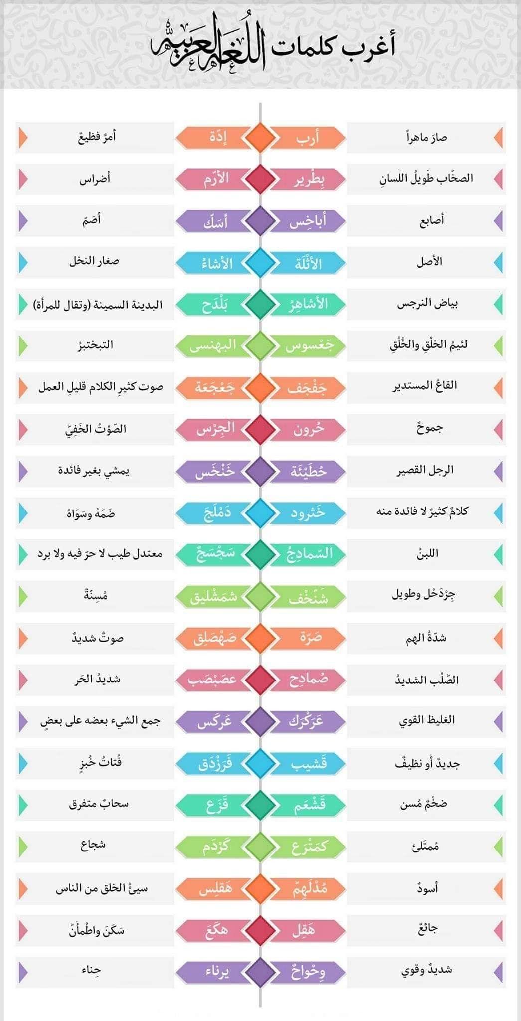 Pin By On لغتي يا لغة الامجاد Learn Arabic Language Arabic Words Islamic Phrases