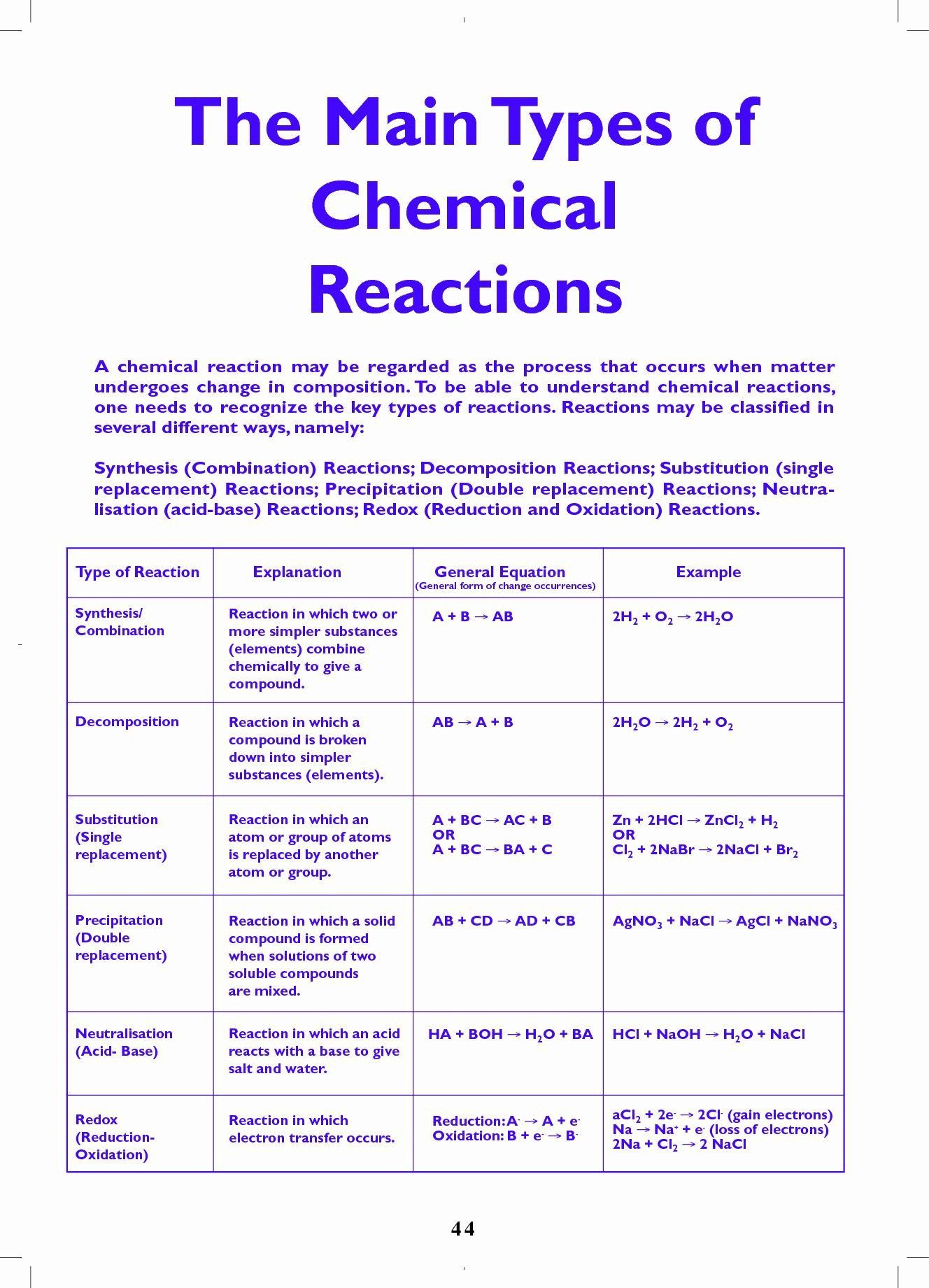 Composition Of Matter Worksheet Answers 50 Chemical Reactions Types Worksheet In 2020 In 2020 Chemistry Lessons Science Chemistry Teaching Chemistry