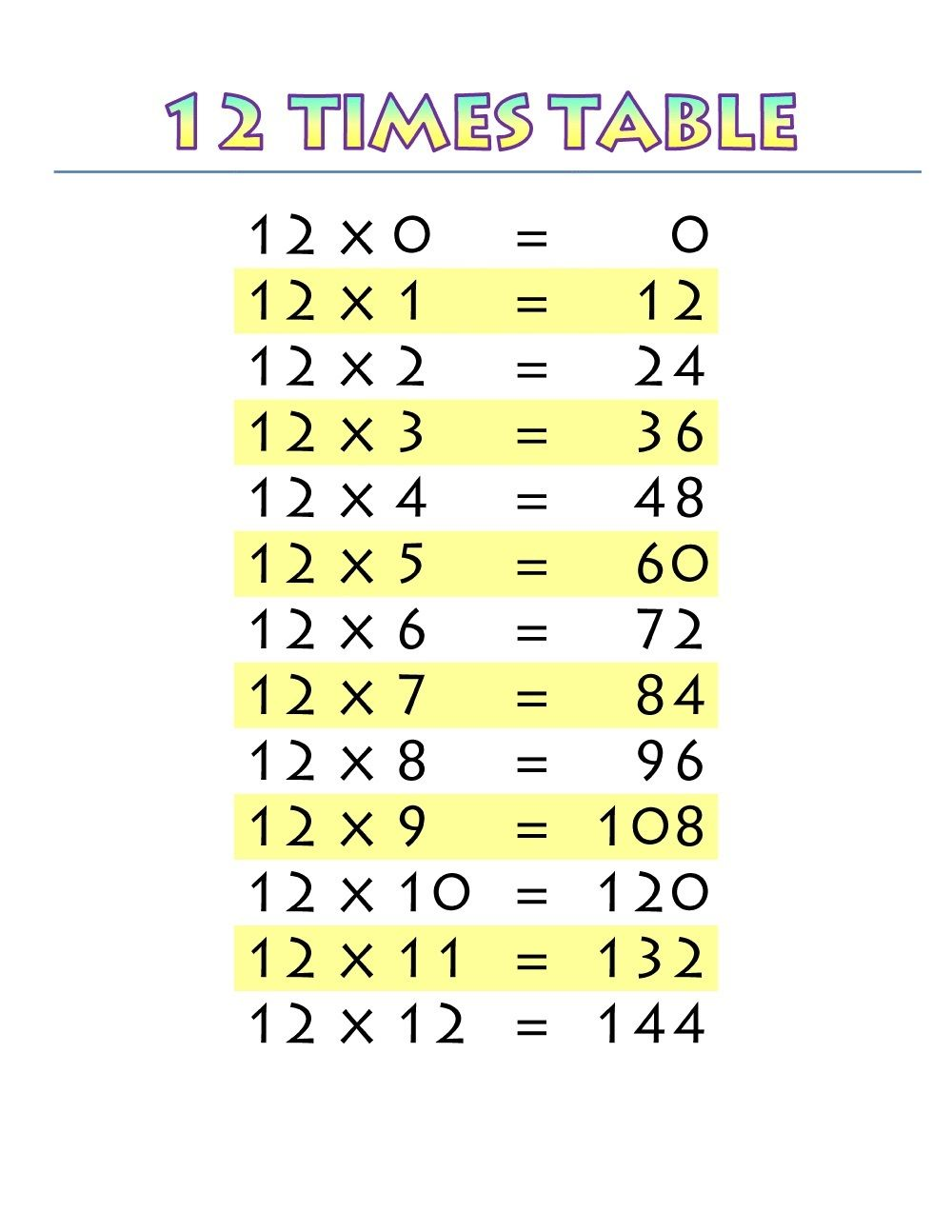 12 Multiplication Chart Worksheets Math Fact Worksheets Multiplication Chart Times Table Chart Times tables worksheets and 12