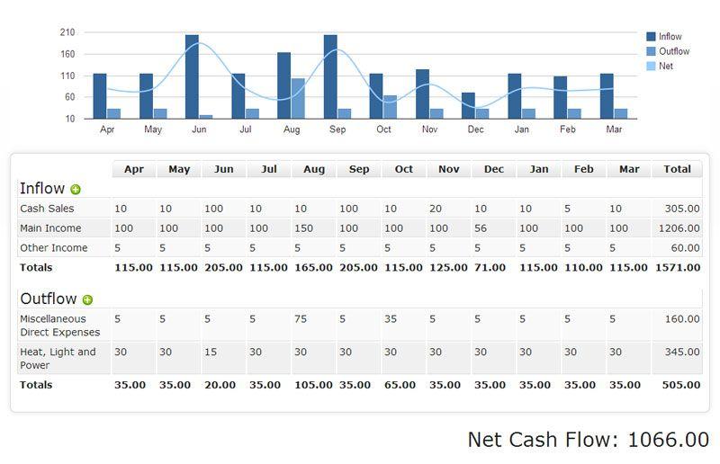 cashflow_report UX / UI Theory  Showcase Pinterest - business cash flow spreadsheet