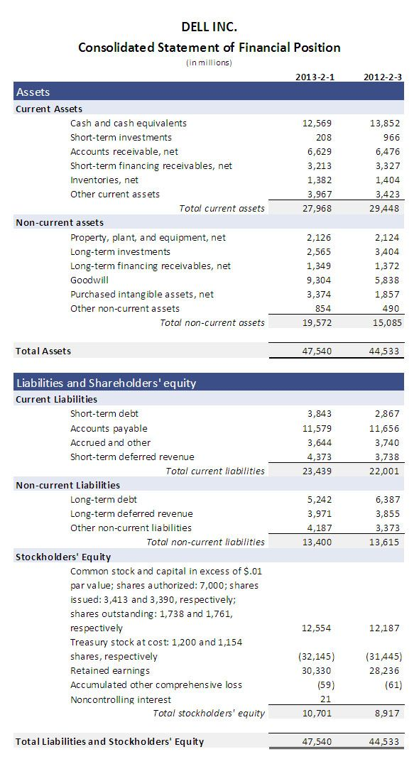 Related image others Pinterest - balance sheet format download