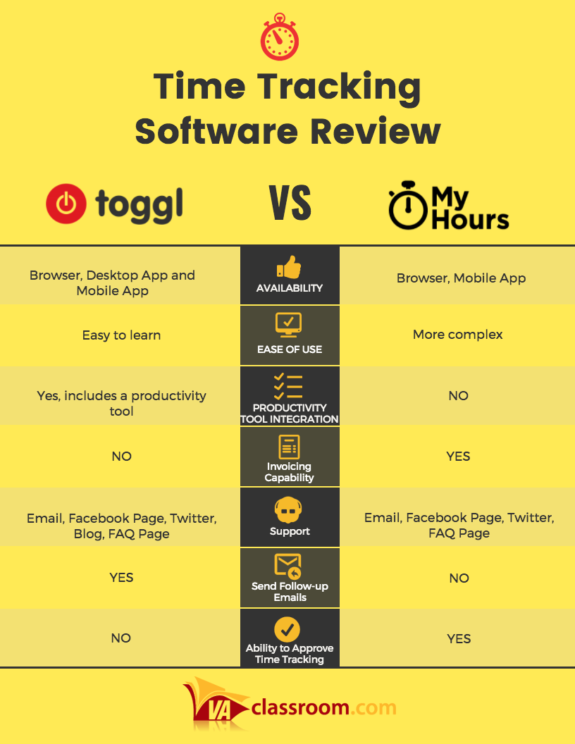 Toggl vs. MyHours Time Tracking Software Review Join the