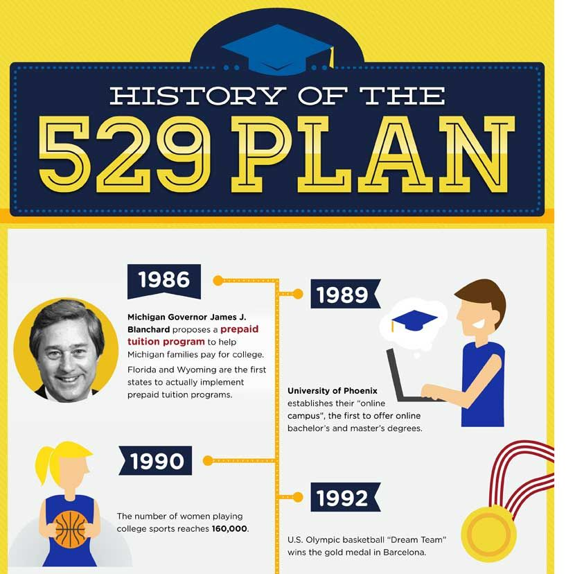 Infographic the history of the 529 plan college for 520 plan