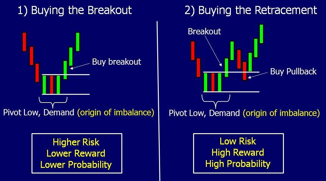 Breakouts Are They Working For You Online Trading