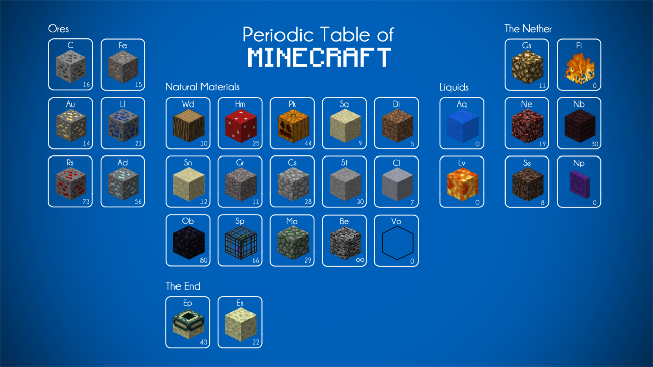 Liquids on the periodic table choice image periodic table images tumblrm1fpl9myj71qhyfmbo11280g 1280720 pixels minecraft periodic table of minecraft gamestrikefo choice image gamestrikefo Choice Image
