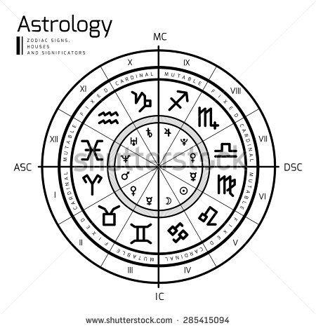 Prenatal Astrology Chart Morenpulsar