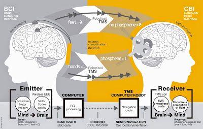 Conscious Brain-to-Brain Communication in Humans U...