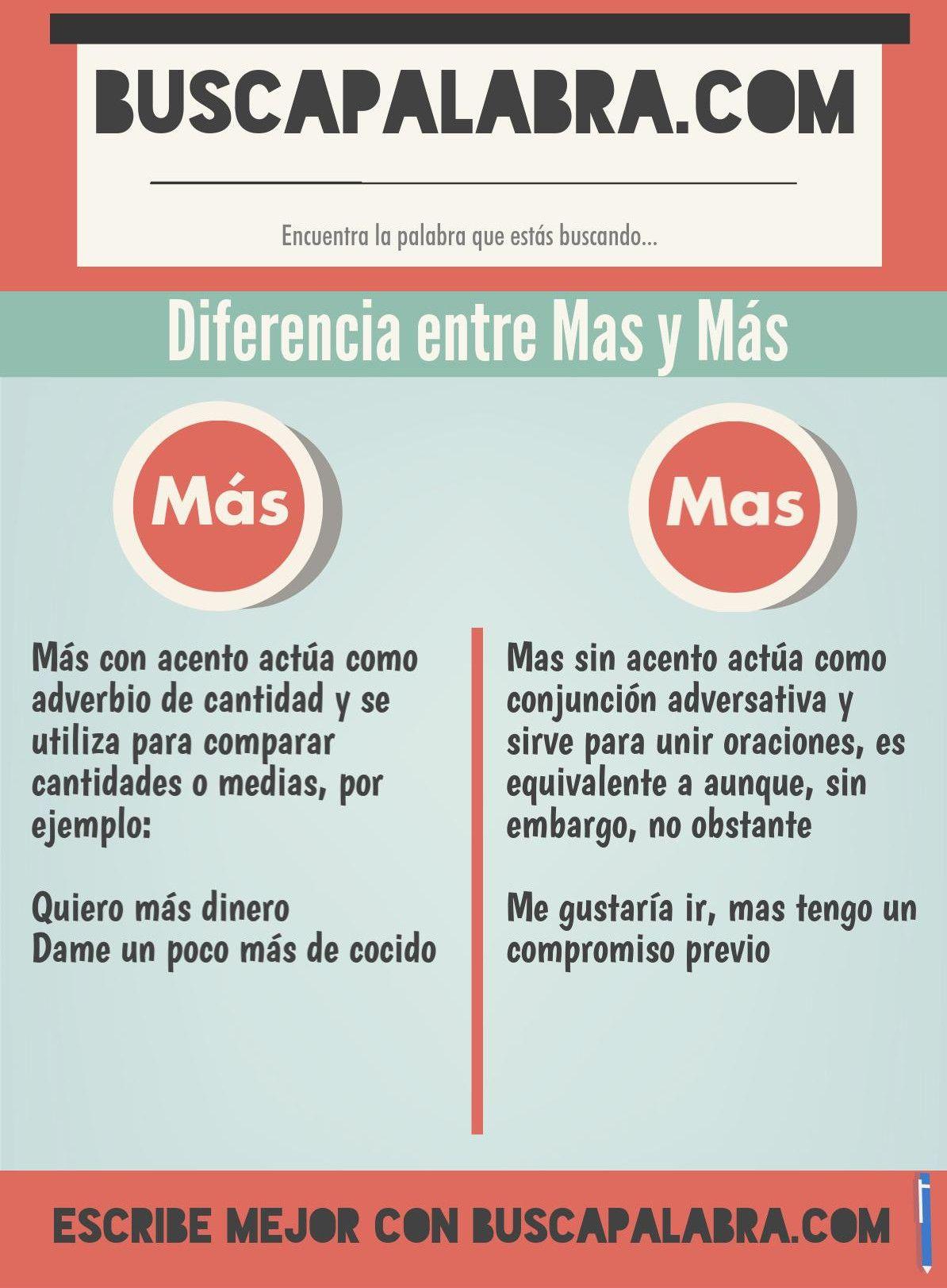 Pin On Ortografía Español