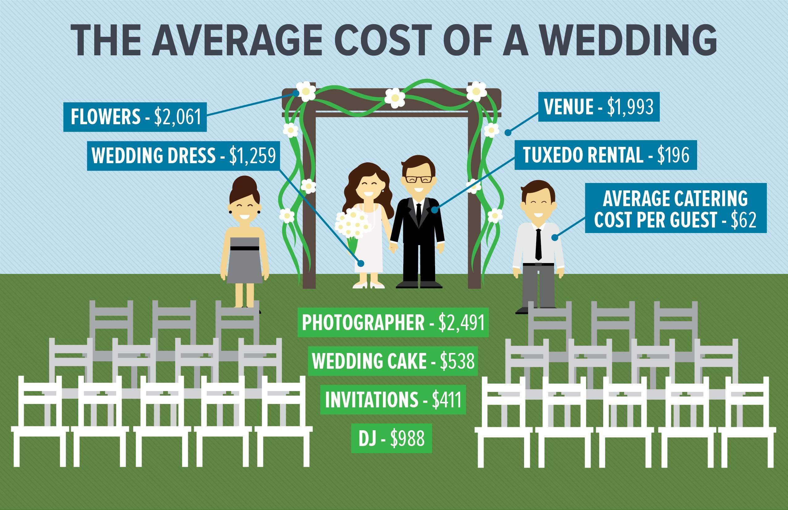 Wedding Dj Tip Amount Wedding dress cost, Wedding dress
