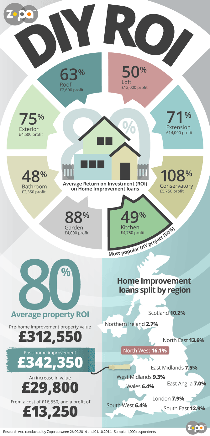 9 High ROI Home Improvement Ideas! Click the pin for the full ...