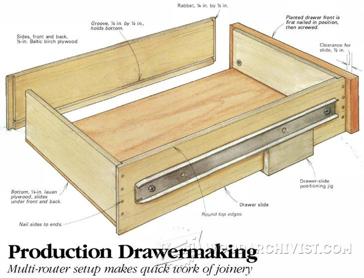Drawer Construction Jig Drawer Construction And Techniques Woodarchivist Com Woodworking Uk Drawers Wooden Drawers